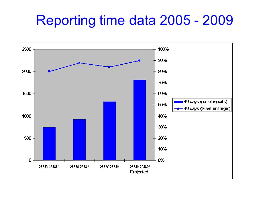 Reporting time data 2005 - 2009