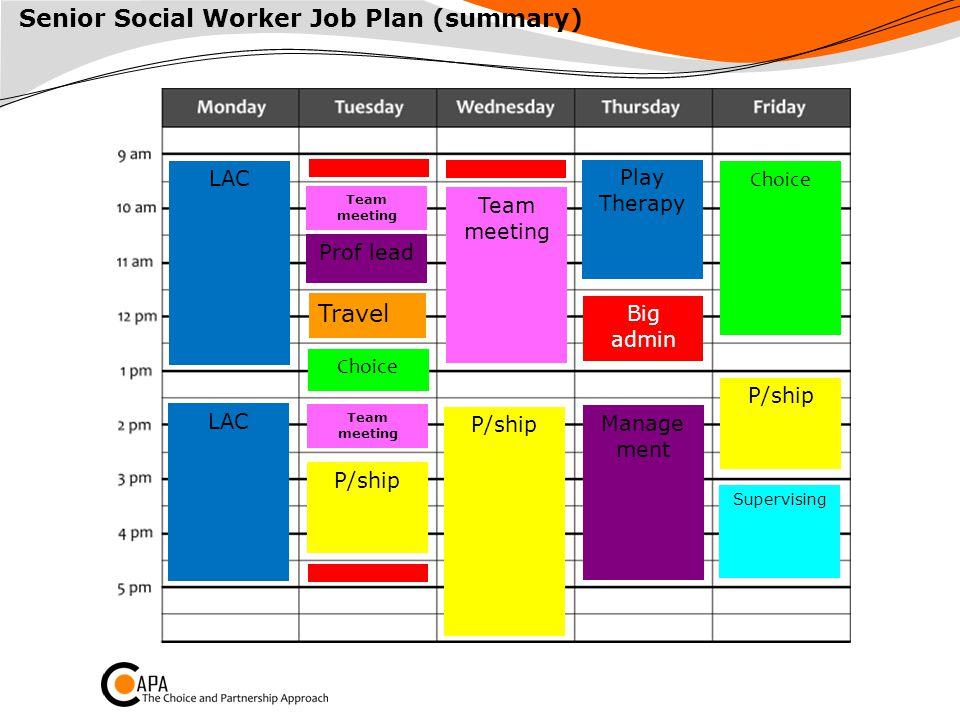 Choice LAC Play Therapy Team meeting Big admin Team meeting P/ship Senior Social Worker Job Plan (summary) P/ship Supervising LAC Manage ment Prof lea