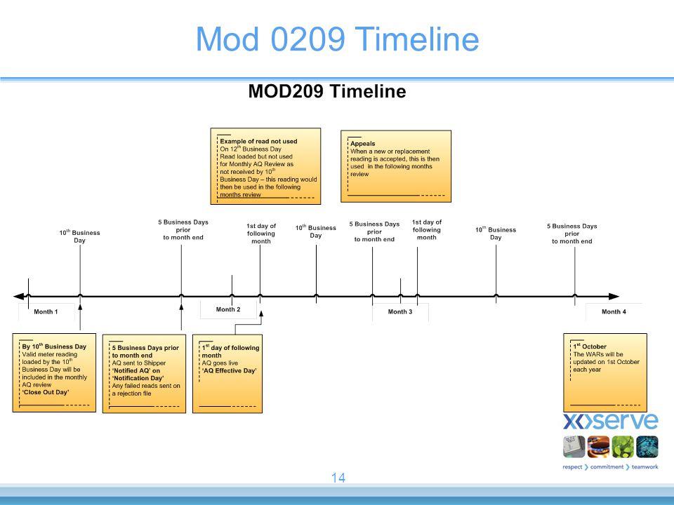 14 Mod 0209 Timeline