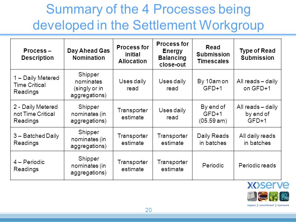 20 Summary of the 4 Processes being developed in the Settlement Workgroup Process – Description Day Ahead Gas Nomination Process for initial Allocatio