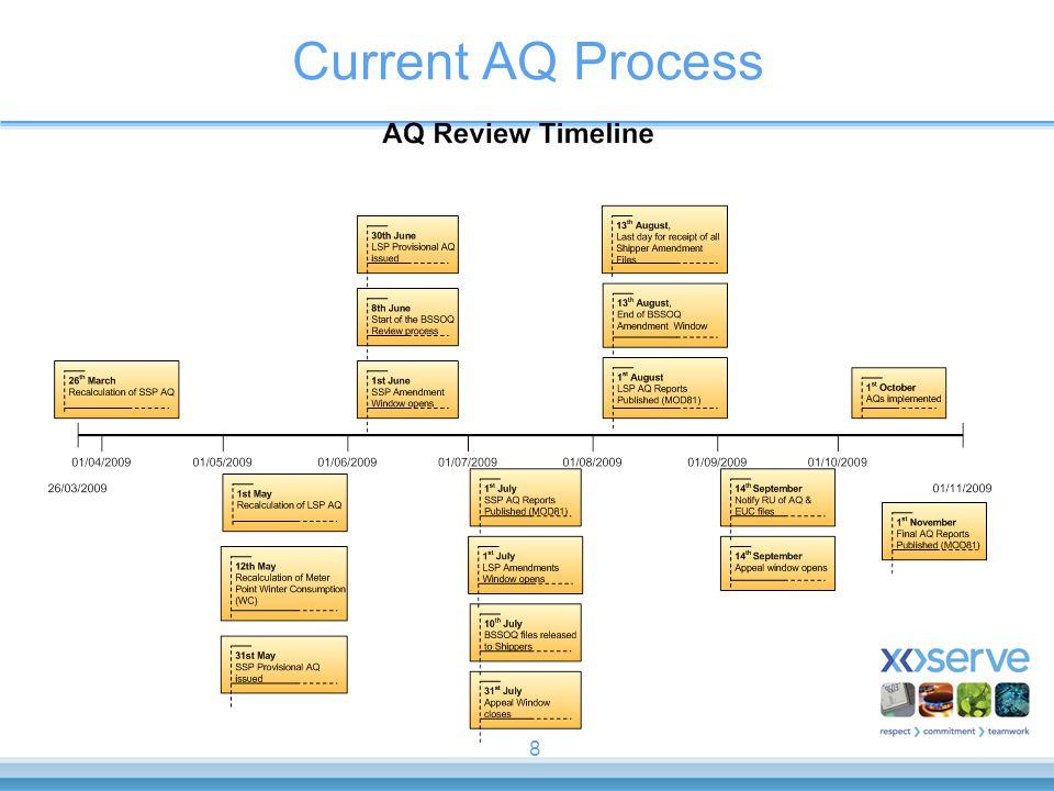 8 Current AQ Process