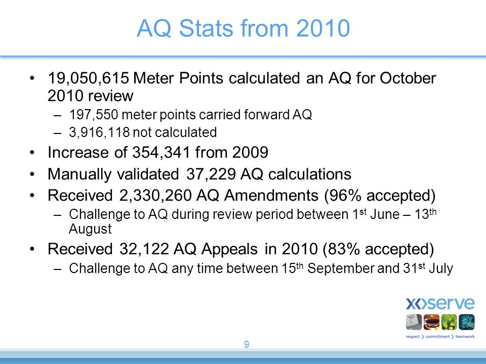 9 AQ Stats from 2010 19,050,615 Meter Points calculated an AQ for October 2010 review –197,550 meter points carried forward AQ –3,916,118 not calculated Increase of 354,341 from 2009 Manually validated 37,229 AQ calculations Received 2,330,260 AQ Amendments (96% accepted) –Challenge to AQ during review period between 1 st June – 13 th August Received 32,122 AQ Appeals in 2010 (83% accepted) –Challenge to AQ any time between 15 th September and 31 st July