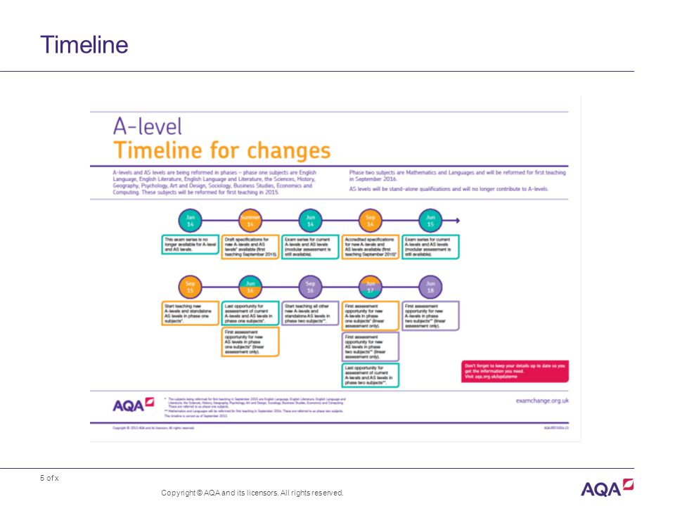 5 of x Timeline Copyright © AQA and its licensors. All rights reserved.