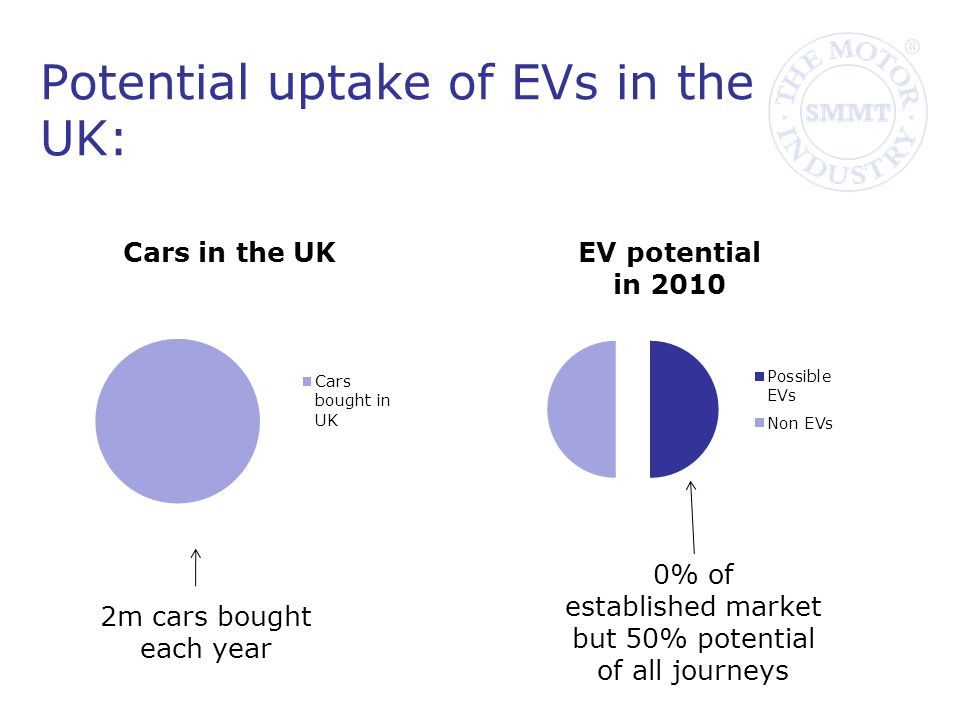 2m cars bought each year 0% of established market but 50% potential of all journeys Potential uptake of EVs in the UK: