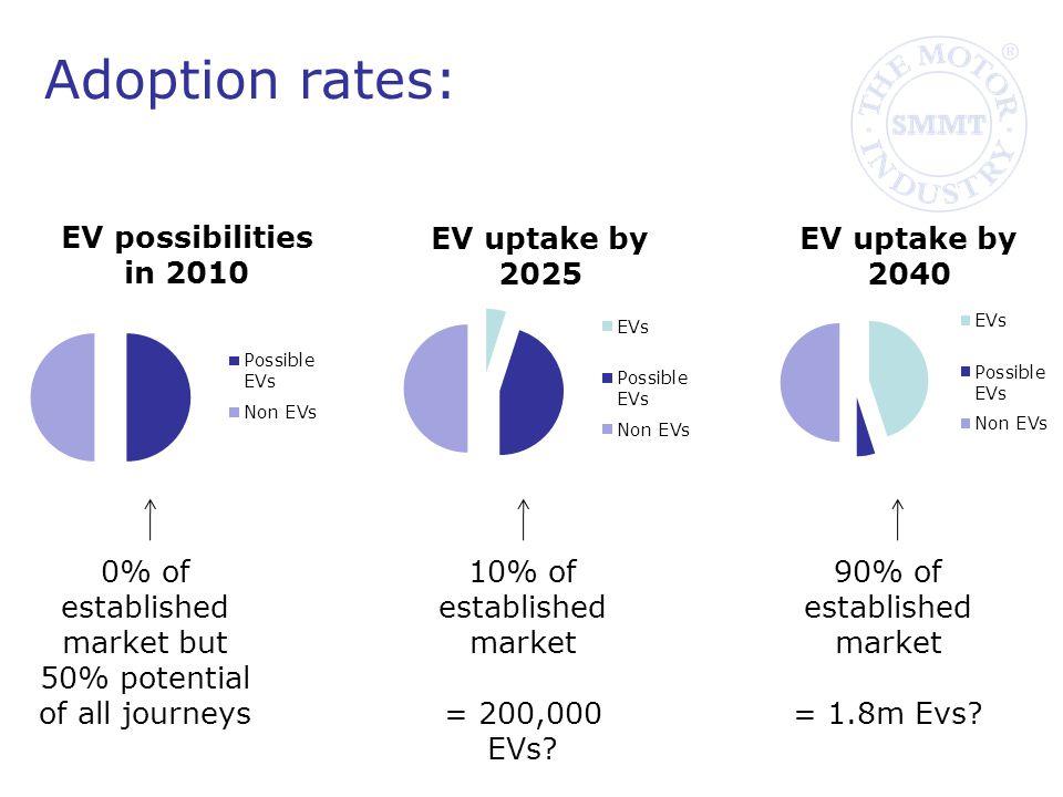 Adoption rates: 10% of established market = 200,000 EVs.