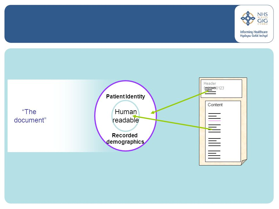 The document Patient Identity Recorded demographics Human readable Header 0123450123 Content