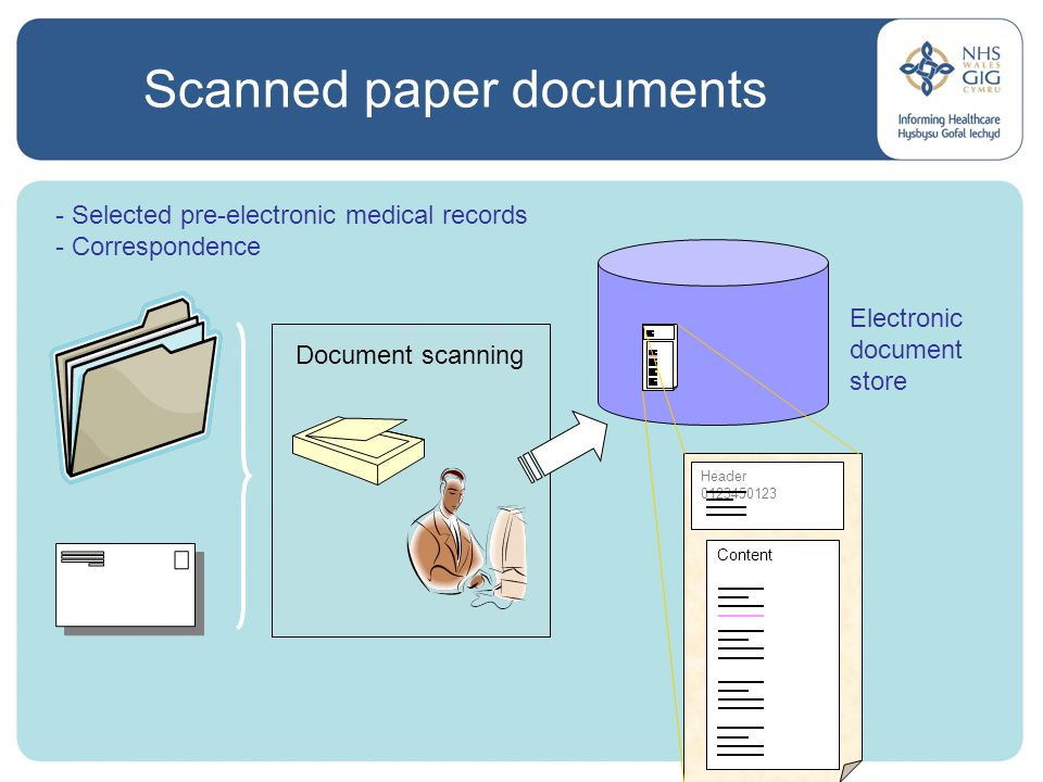 Scanned paper documents Document scanning - Selected pre-electronic medical records - Correspondence Electronic document store Header 0123450123 Content