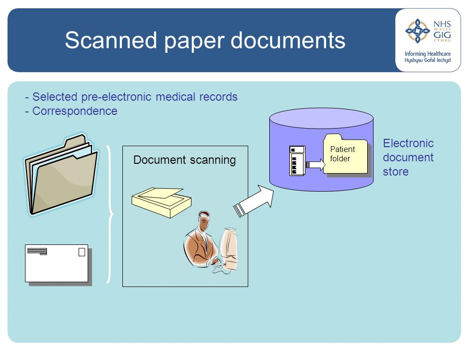 Scanned paper documents Document scanning - Selected pre-electronic medical records - Correspondence Electronic document store Patient folder