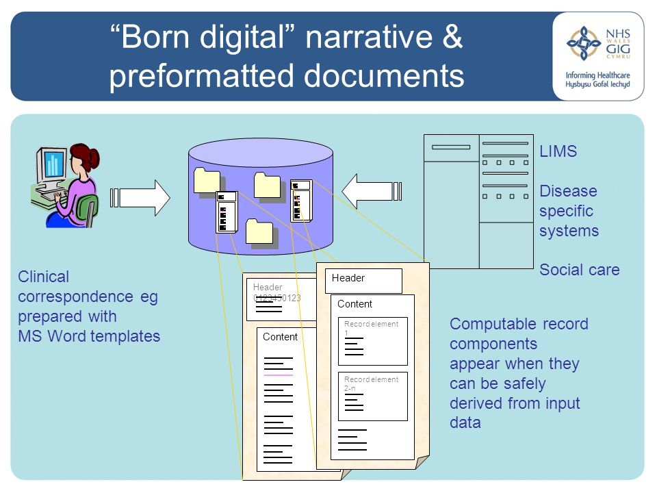LIMS Disease specific systems Social care Born digital narrative & preformatted documents Clinical correspondence eg prepared with MS Word templates Header 0123450123 Content Header Record element 1 Record element 2-n Computable record components appear when they can be safely derived from input data