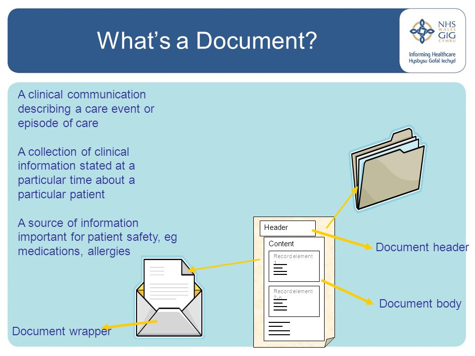 What's a Document.