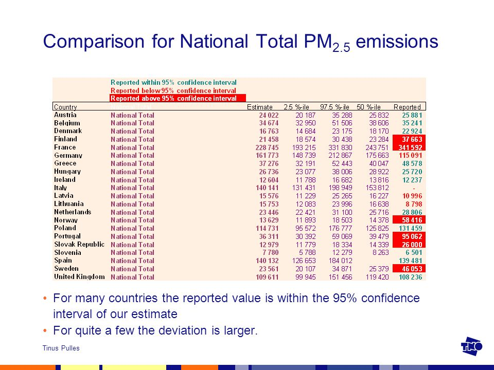 Tinus Pulles Comparison for National Total PM 2.5 emissions For many countries the reported value is within the 95% confidence interval of our estimate For quite a few the deviation is larger.