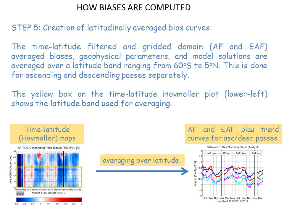 STEP 5: Creation of latitudinally averaged bias curves: The time-latitude filtered and gridded domain (AF and EAF) averaged biases, geophysical parameters, and model solutions are averaged over a latitude band ranging from 60 o S to 5 o N.
