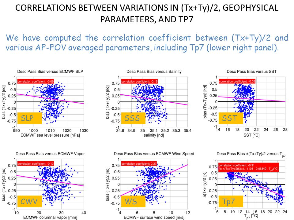 CORRELATIONS BETWEEN VARIATIONS IN (Tx+Ty)/2, GEOPHYSICAL PARAMETERS, AND TP7 We have computed the correlation coefficient between (Tx+Ty)/2 and various AF-FOV averaged parameters, including Tp7 (lower right panel).