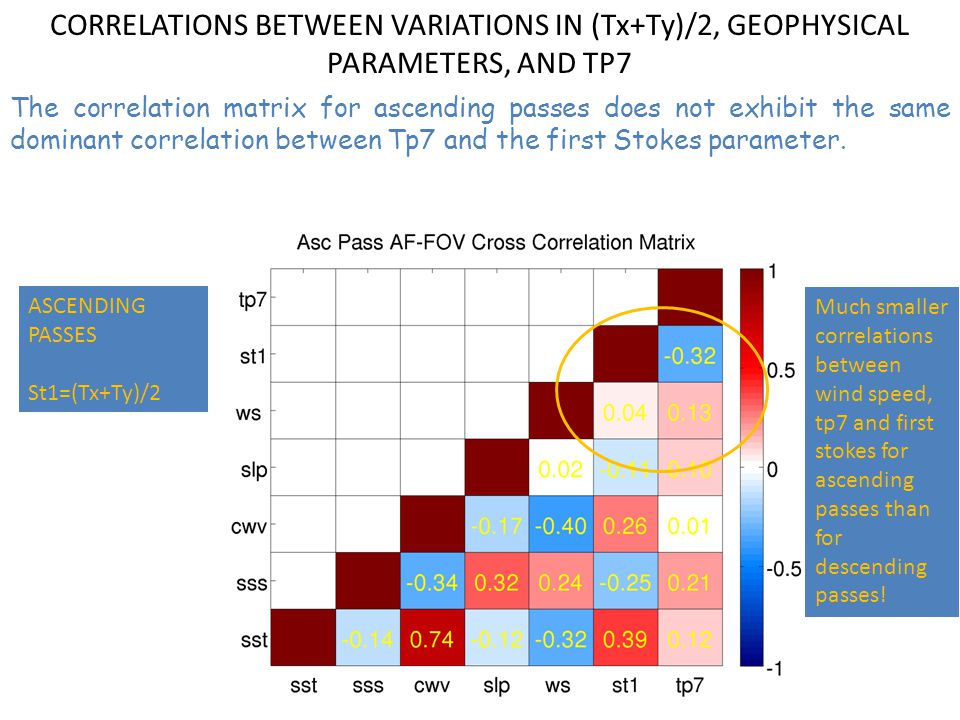 ASCENDING PASSES St1=(Tx+Ty)/2 CORRELATIONS BETWEEN VARIATIONS IN (Tx+Ty)/2, GEOPHYSICAL PARAMETERS, AND TP7 The correlation matrix for ascending passes does not exhibit the same dominant correlation between Tp7 and the first Stokes parameter.