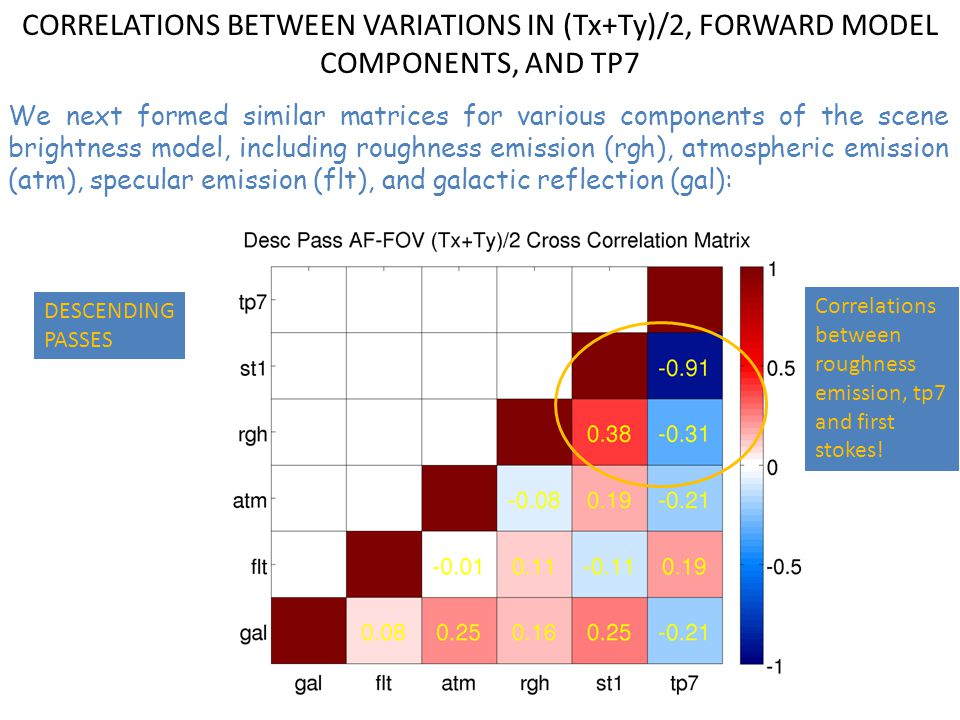 CORRELATIONS BETWEEN VARIATIONS IN (Tx+Ty)/2, FORWARD MODEL COMPONENTS, AND TP7 We next formed similar matrices for various components of the scene brightness model, including roughness emission (rgh), atmospheric emission (atm), specular emission (flt), and galactic reflection (gal): DESCENDING PASSES Correlations between roughness emission, tp7 and first stokes!