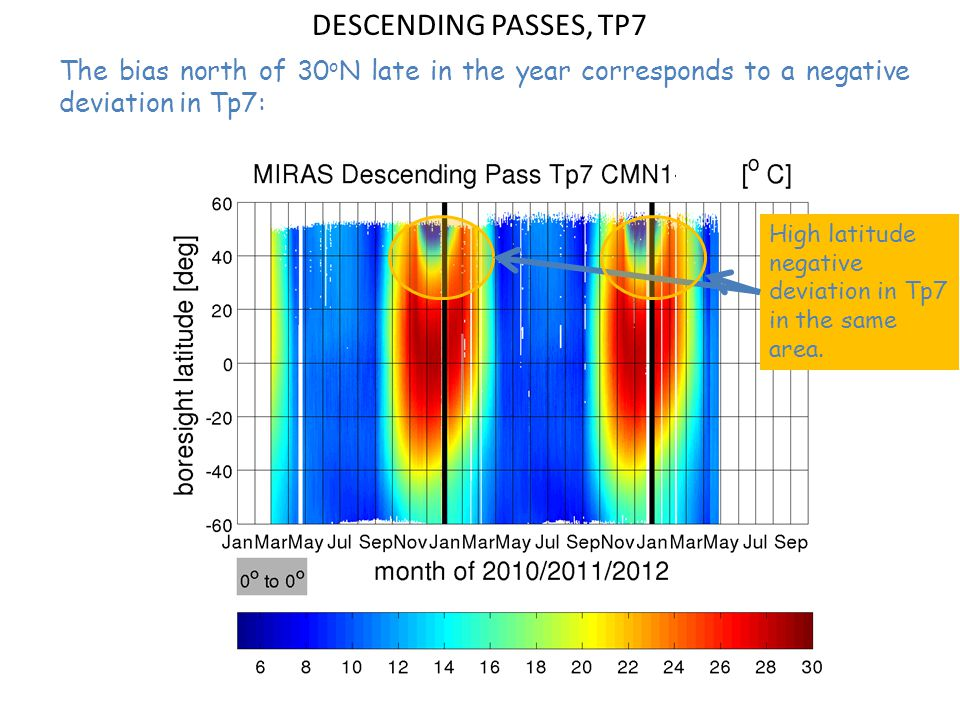 DESCENDING PASSES, TP7 The bias north of 30 o N late in the year corresponds to a negative deviation in Tp7: High latitude negative deviation in Tp7 in the same area.
