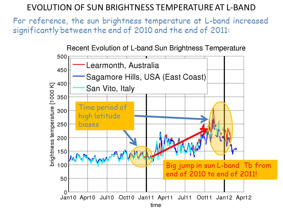 EVOLUTION OF SUN BRIGHTNESS TEMPERATURE AT L-BAND For reference, the sun brightness temperature at L-band increased significantly between the end of 2010 and the end of 2011: Time period of high latitude biases Big jump in sun L-band Tb from end of 2010 to end of 2011!
