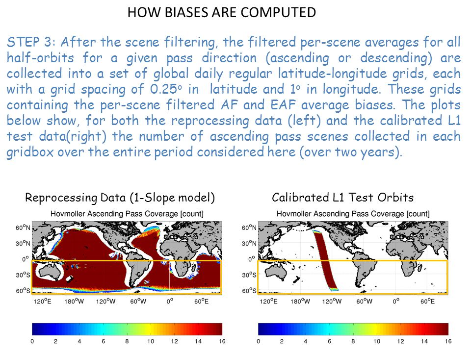 DESCENDING PASSES, REPROCESSING DATA The seasonal evolution of the latitudinal (orbital time scale) variation of bias is smaller in amplitude in ascending than in descending passes, but there is a strong seasonal cycle in the latitudinally averaged bias: