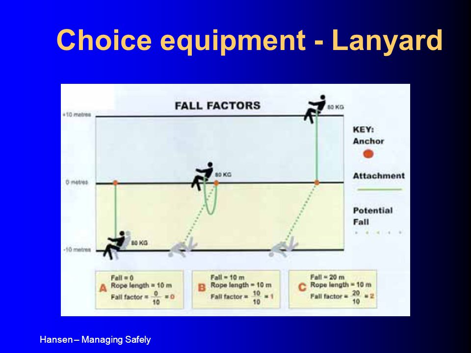 Hansen – Managing Safely Choice equipment - Lanyard