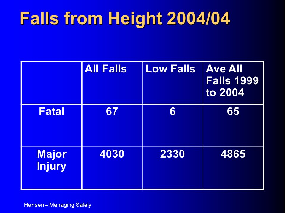 Hansen – Managing Safely Falls from Height 2004/04 All FallsLow FallsAve All Falls 1999 to 2004 Fatal67665 Major Injury 403023304865