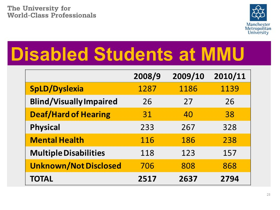 Disabled Students at MMU 28 2008/92009/102010/11 SpLD/Dyslexia128711861139 Blind/Visually Impaired262726 Deaf/Hard of Hearing314038 Physical233267328 Mental Health116186238 Multiple Disabilities118123157 Unknown/Not Disclosed706808868 TOTAL251726372794