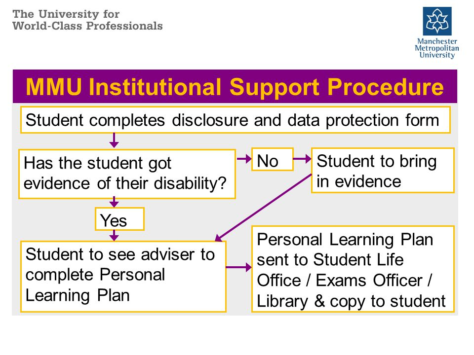 MMU Institutional Support Procedure Student completes disclosure and data protection form Has the student got evidence of their disability.