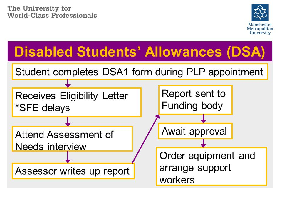 Disabled Students' Allowances (DSA) Student completes DSA1 form during PLP appointment Receives Eligibility Letter *SFE delays Attend Assessment of Needs interview Assessor writes up report Report sent to Funding body Await approval Order equipment and arrange support workers