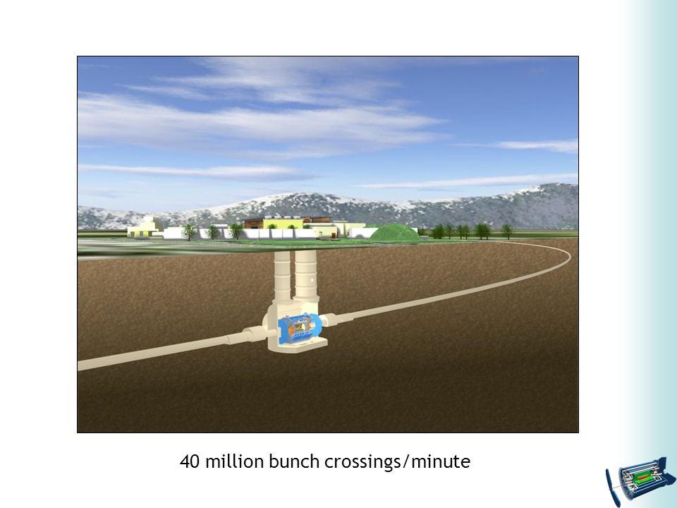 40 million bunch crossings/minute