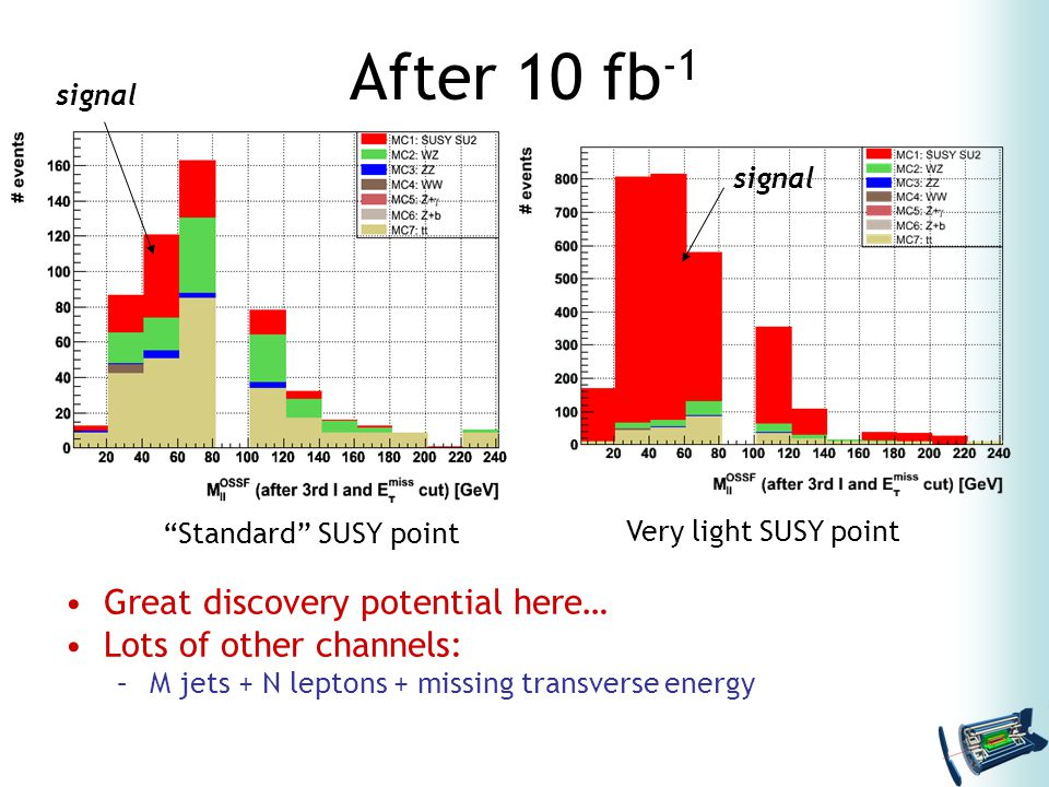 After 10 fb -1 Great discovery potential here… Lots of other channels: –M jets + N leptons + missing transverse energy Standard SUSY point Very light SUSY point signal