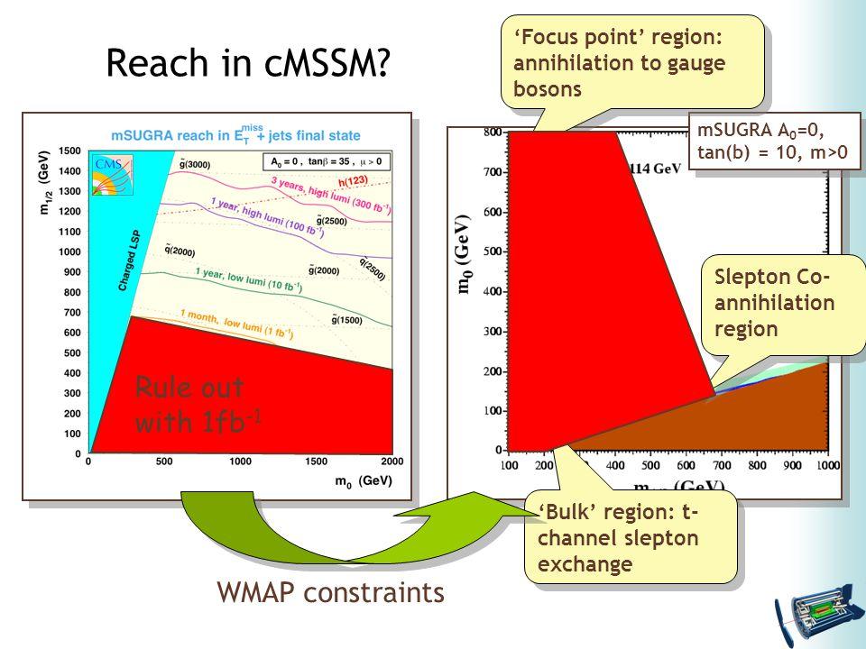 mSUGRA A 0 =0, tan(b) = 10, m>0 mSUGRA A 0 =0, tan(b) = 10, m>0 Slepton Co- annihilation region 'Bulk' region: t- channel slepton exchange 'Focus point' region: annihilation to gauge bosons WMAP constraints Rule out with 1fb -1 Reach in cMSSM