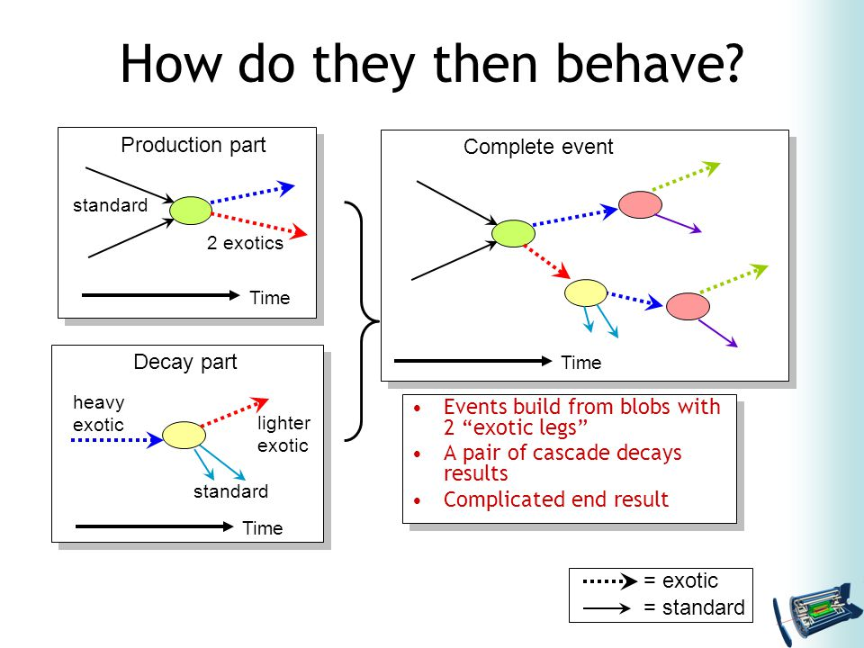 """How do they then behave? Events build from blobs with 2 """"exotic legs"""" A pair of cascade decays results Complicated end result Events build from blobs"""