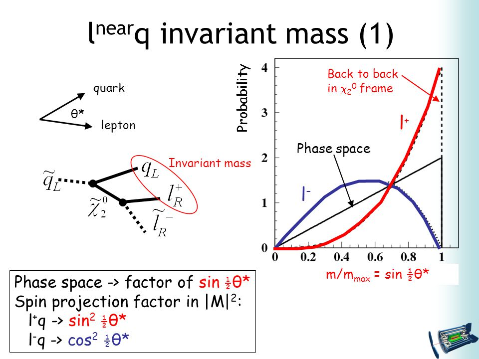 l near q invariant mass (1) m/m max = sin ½ θ* Back to back in  2 0 frame θ*θ* quark lepton Phase space -> factor of sin ½ θ* Spin projection factor in |M| 2 : l + q -> sin 2 ½ θ* l - q -> cos 2 ½ θ* l+l+ l-l- Phase space Probability Invariant mass