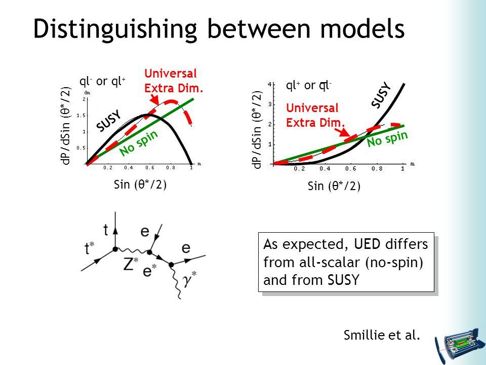Distinguishing between models Sin (θ*/2) dP/dSin (θ*/2) SUSY No spin Universal Extra Dim.