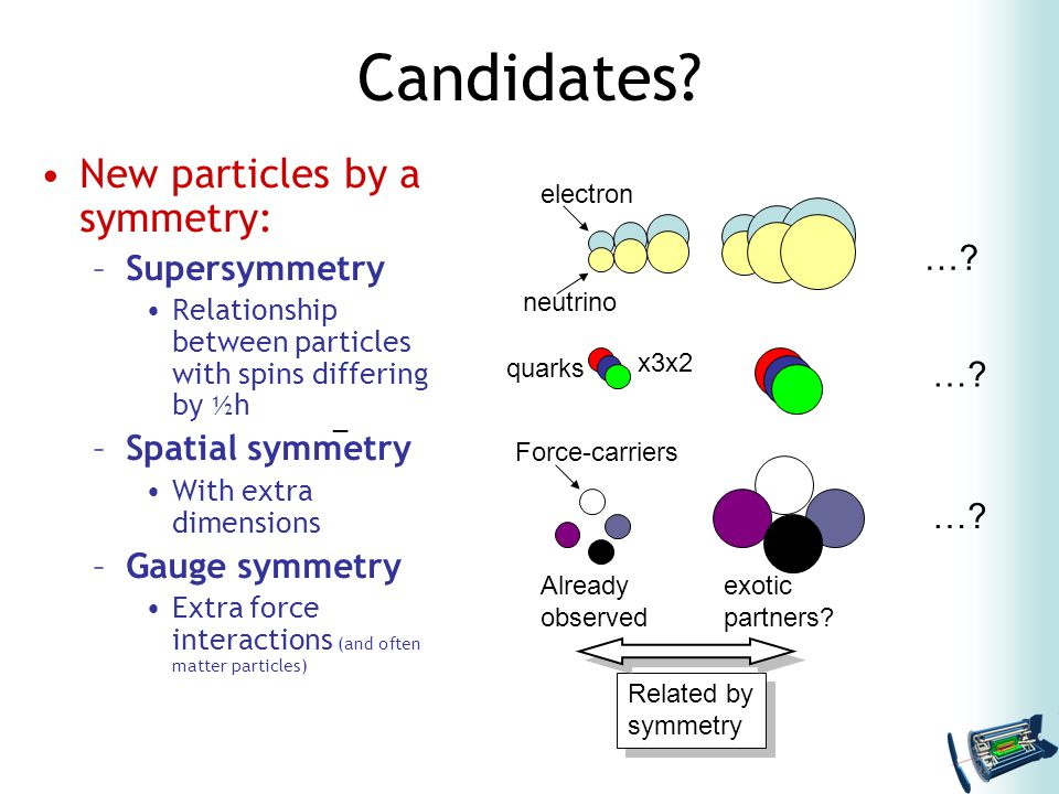 What is supersymmetry.