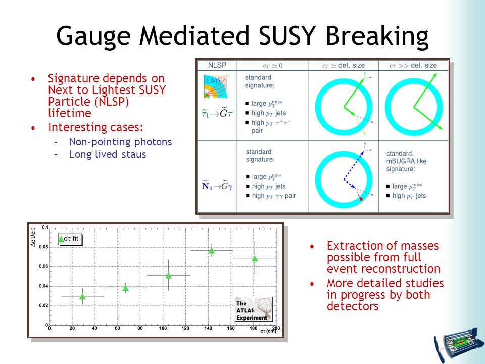 Gauge Mediated SUSY Breaking Signature depends on Next to Lightest SUSY Particle (NLSP) lifetime Interesting cases: –Non-pointing photons –Long lived staus Extraction of masses possible from full event reconstruction More detailed studies in progress by both detectors