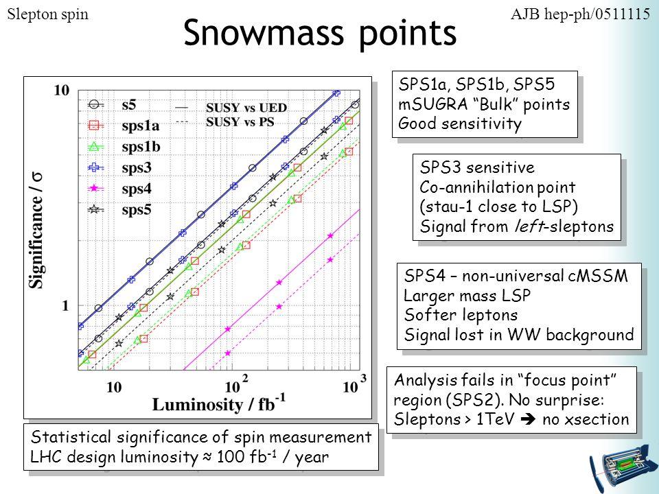 Snowmass points SPS4 – non-universal cMSSM Larger mass LSP Softer leptons Signal lost in WW background SPS4 – non-universal cMSSM Larger mass LSP Softer leptons Signal lost in WW background SPS1a, SPS1b, SPS5 mSUGRA Bulk points Good sensitivity SPS1a, SPS1b, SPS5 mSUGRA Bulk points Good sensitivity SPS3 sensitive Co-annihilation point (stau-1 close to LSP) Signal from left-sleptons SPS3 sensitive Co-annihilation point (stau-1 close to LSP) Signal from left-sleptons Analysis fails in focus point region (SPS2).