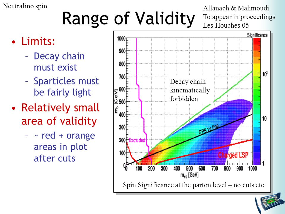 Range of Validity Limits: –Decay chain must exist –Sparticles must be fairly light Relatively small area of validity –~ red + orange areas in plot after cuts Allanach & Mahmoudi To appear in proceedings Les Houches 05 Decay chain kinematically forbidden Spin Significance at the parton level – no cuts etc Neutralino spin