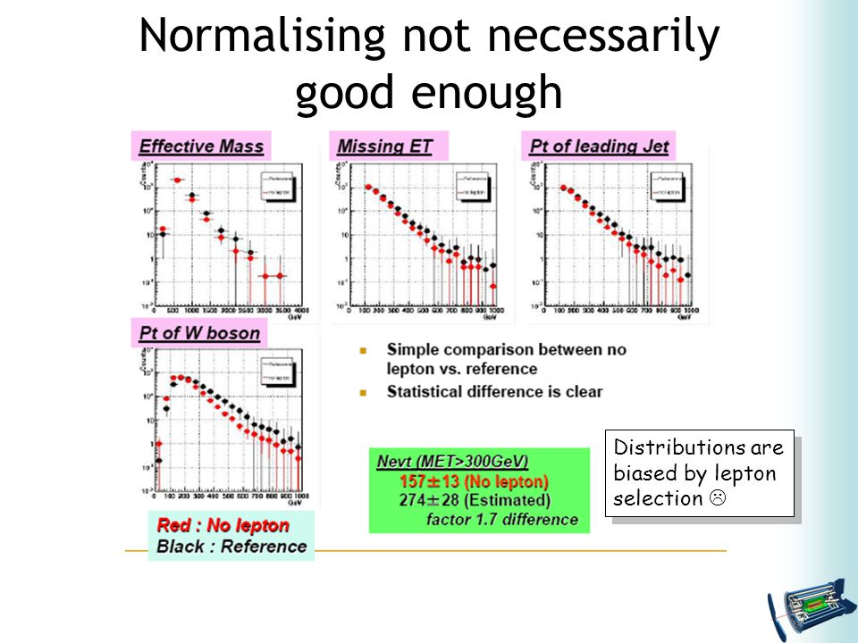 Normalising not necessarily good enough Distributions are biased by lepton selection  Distributions are biased by lepton selection 