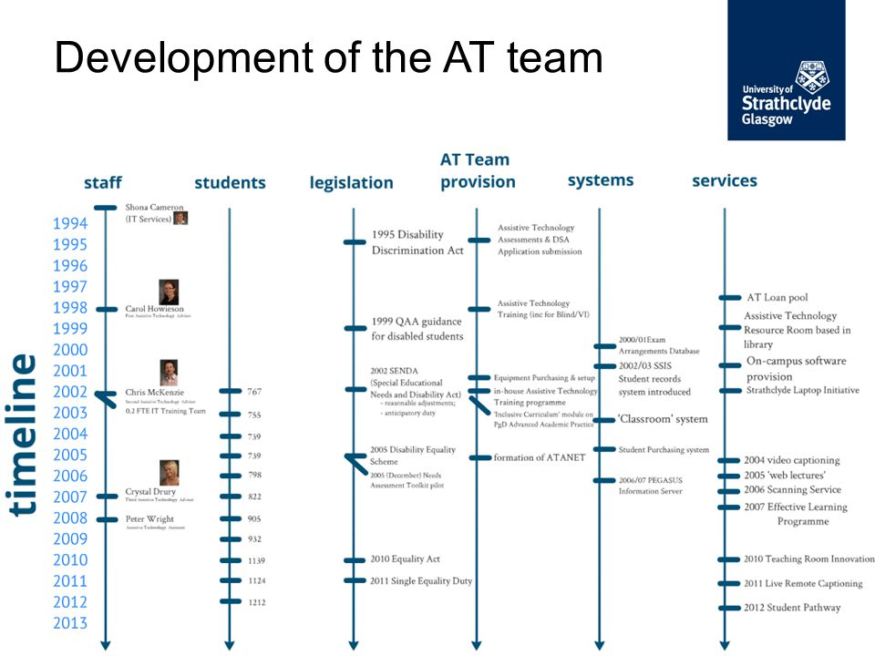 Development of the AT team