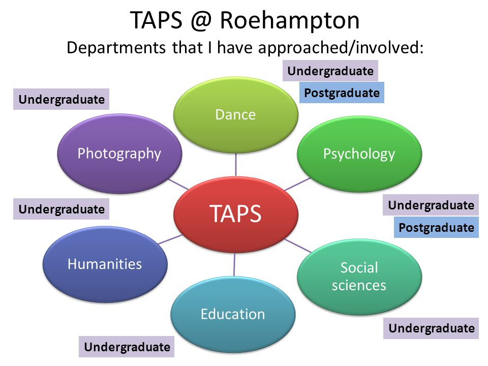 TAPS @ Roehampton Departments that I have approached/involved: Undergraduate Postgraduate