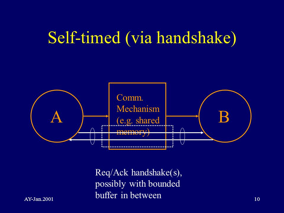 AY-Jan.200110 Self-timed (via handshake) AB Comm. Mechanism (e.g.