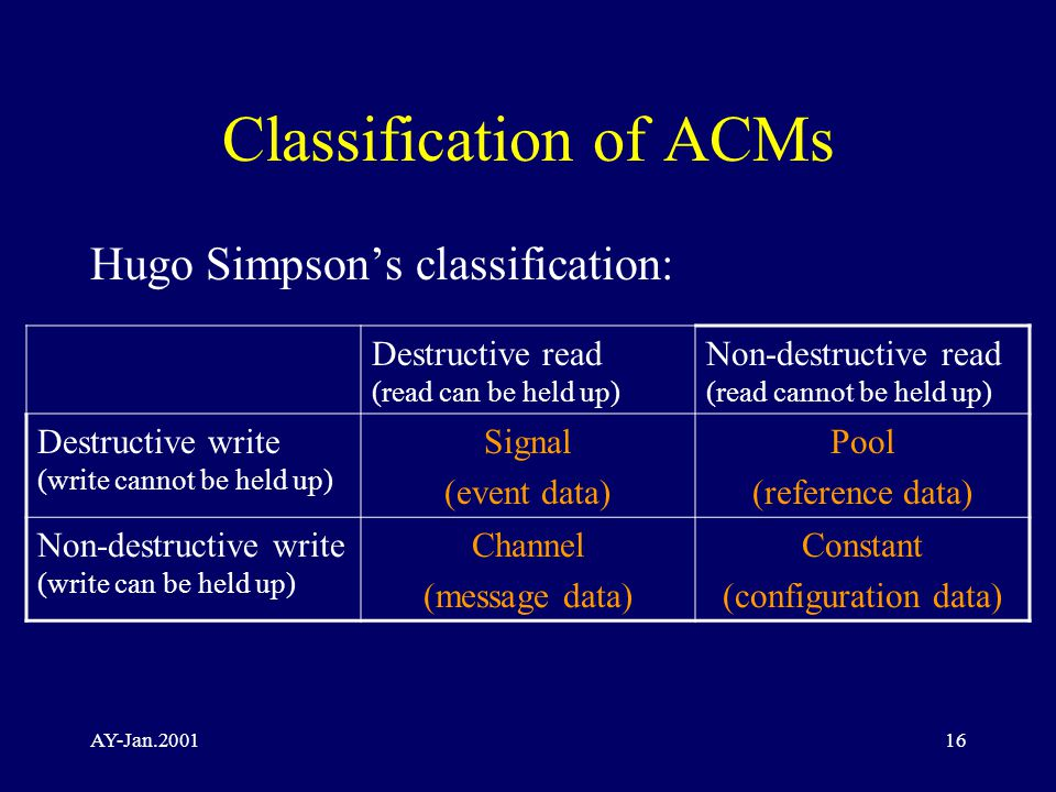 AY-Jan Classification of ACMs Hugo Simpson's classification: Destructive read (read can be held up) Non-destructive read (read cannot be held up) Destructive write (write cannot be held up) Signal (event data) Pool (reference data) Non-destructive write (write can be held up) Channel (message data) Constant (configuration data)