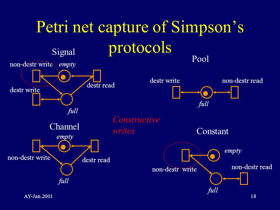 AY-Jan.200118 Petri net capture of Simpson's protocols Signal non-destr writeempty full destr write non-destr write empty full destr read non-destr write empty full destr writenon-destr read destr read Constant Channel Pool non-destr read Constructive writes
