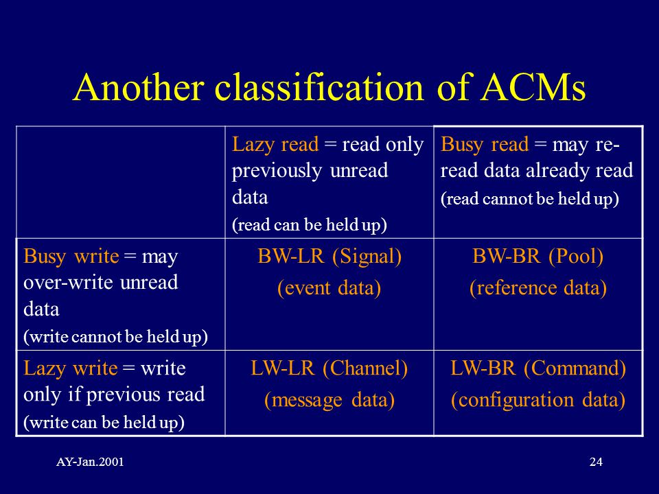 AY-Jan.200124 Another classification of ACMs Lazy read = read only previously unread data (read can be held up) Busy read = may re- read data already read (read cannot be held up) Busy write = may over-write unread data (write cannot be held up) BW-LR (Signal) (event data) BW-BR (Pool) (reference data) Lazy write = write only if previous read (write can be held up) LW-LR (Channel) (message data) LW-BR (Command) (configuration data)
