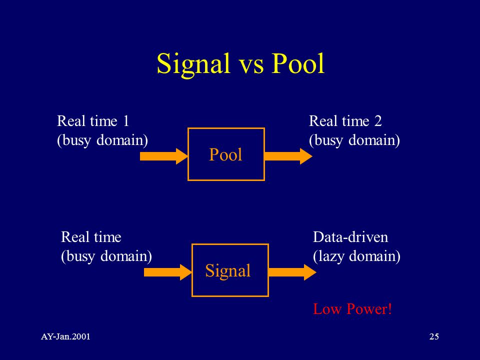 AY-Jan.200125 Signal vs Pool Pool Real time 1 (busy domain) Real time 2 (busy domain) Signal Real time (busy domain) Data-driven (lazy domain) Low Power!