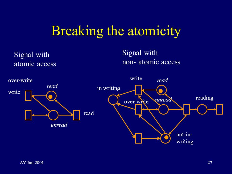 AY-Jan.200127 Breaking the atomicity Signal with atomic access over-write write read unread read write read unread reading over-write not-in- writing in writing Signal with non- atomic access