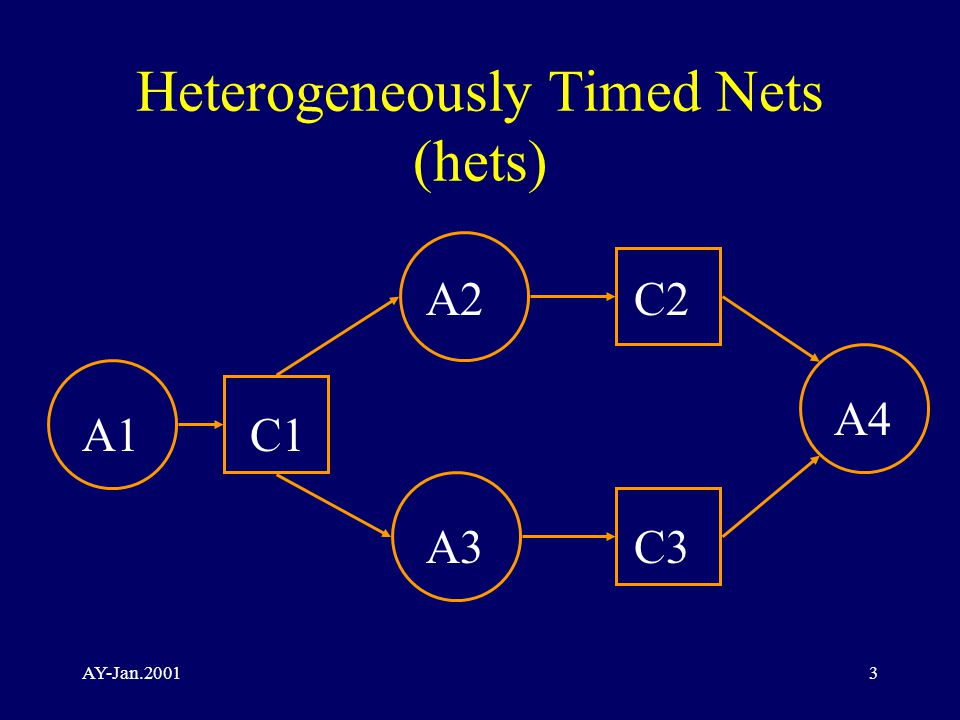 AY-Jan.20013 Heterogeneously Timed Nets (hets) A1C1 A3 A4 A2 C3 C2