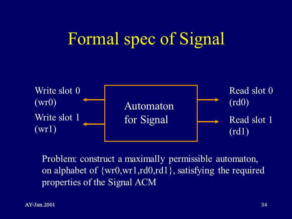 AY-Jan Formal spec of Signal Automaton for Signal Write slot 0 (wr0) Write slot 1 (wr1) Read slot 0 (rd0) Read slot 1 (rd1) Problem: construct a maximally permissible automaton, on alphabet of {wr0,wr1,rd0,rd1}, satisfying the required properties of the Signal ACM