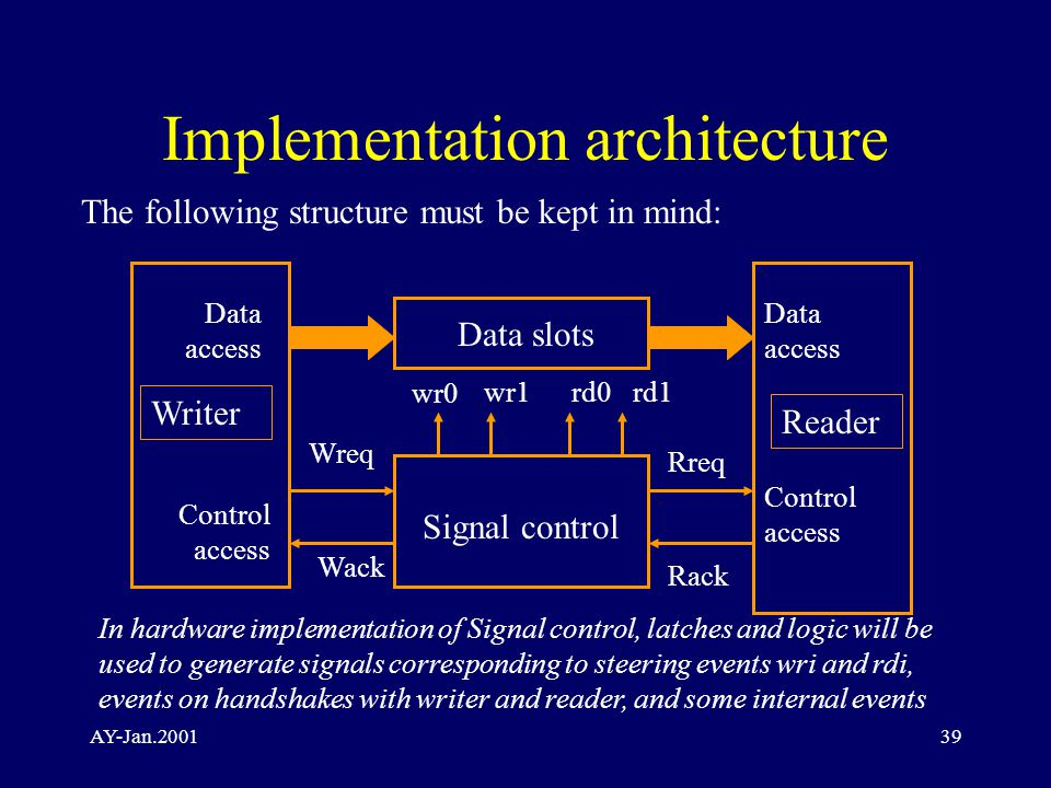 AY-Jan.200139 Implementation architecture Writer Reader Signal control wr0 rd1rd0wr1 Wreq Wack Rreq Rack Data slots Data access Control access The following structure must be kept in mind: In hardware implementation of Signal control, latches and logic will be used to generate signals corresponding to steering events wri and rdi, events on handshakes with writer and reader, and some internal events