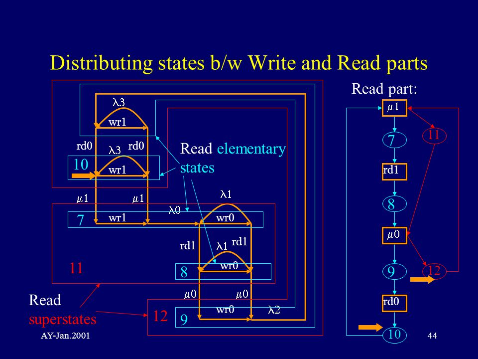 AY-Jan.200144 Distributing states b/w Write and Read parts wr0 rd0 rd1 wr0 wr1 rd0 wr1         Read superstates Read elementary states 7 8 9 10 11 12 Read part:  rd1  rd0 7 8 9 10 11 12